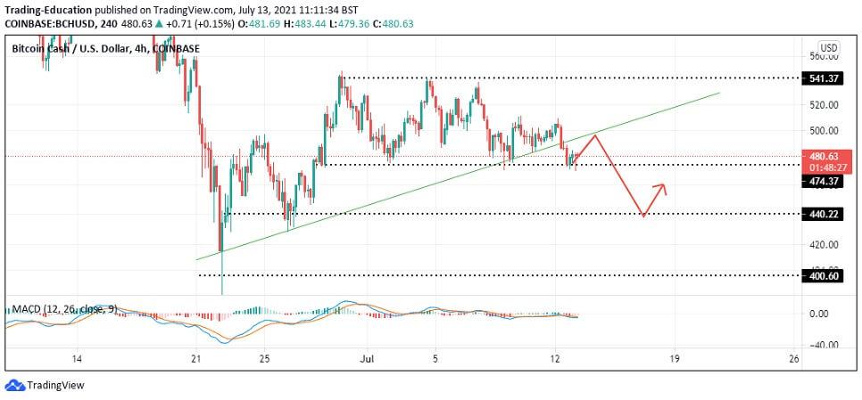 BCH/USD 4-hour chart 071321