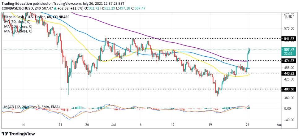 BCH/USD 4-hour chart 072621