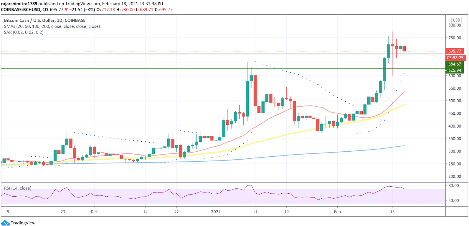 bch/usd daily chart 021921