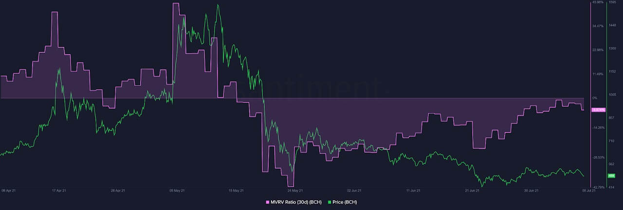 BCH/USD santiment chart 070821