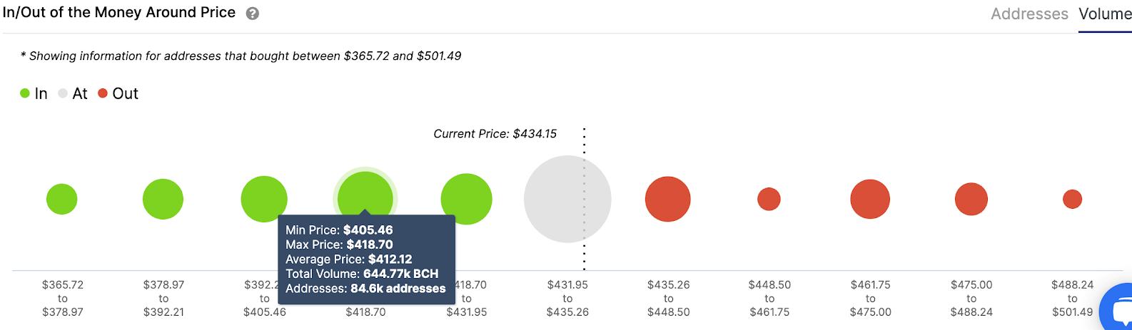 bch/usd volume chart 020421