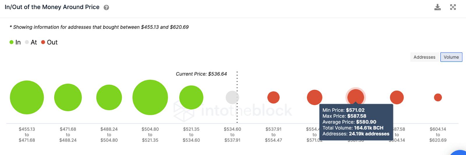 bch/usd volume chart 031021