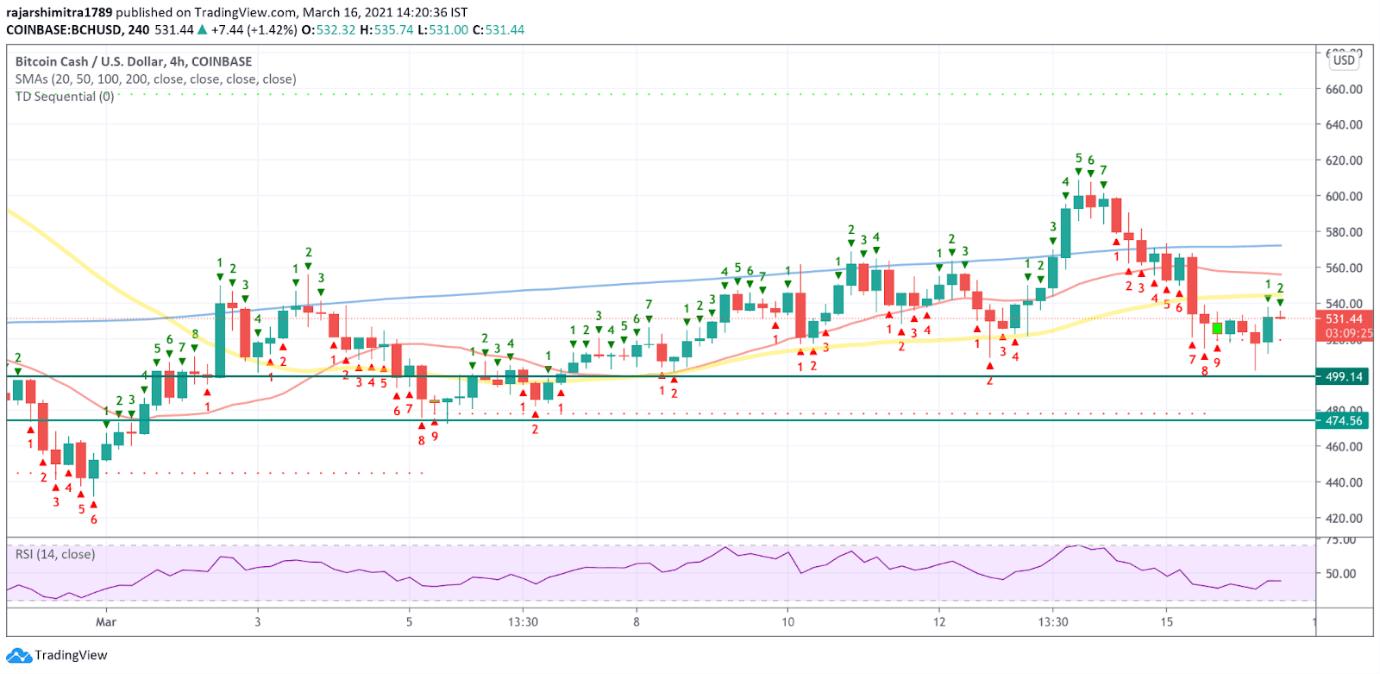bch/usd 4-hour chart 031721
