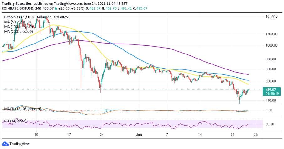 BCH/USD 4-hour chart 062421
