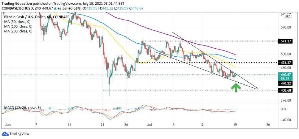 BCH/USD 4-hour chart 071921