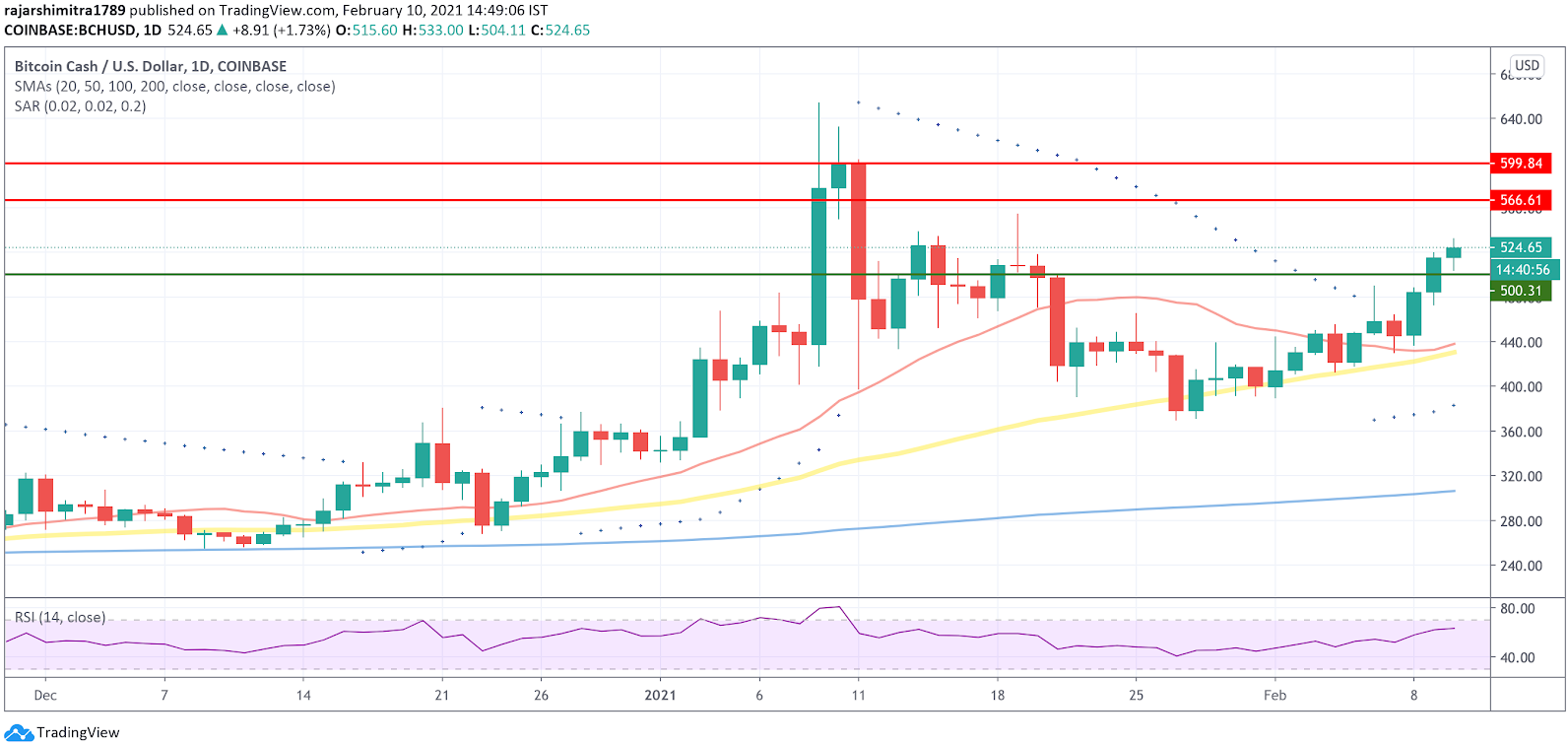 bch/usd daily chart 021121