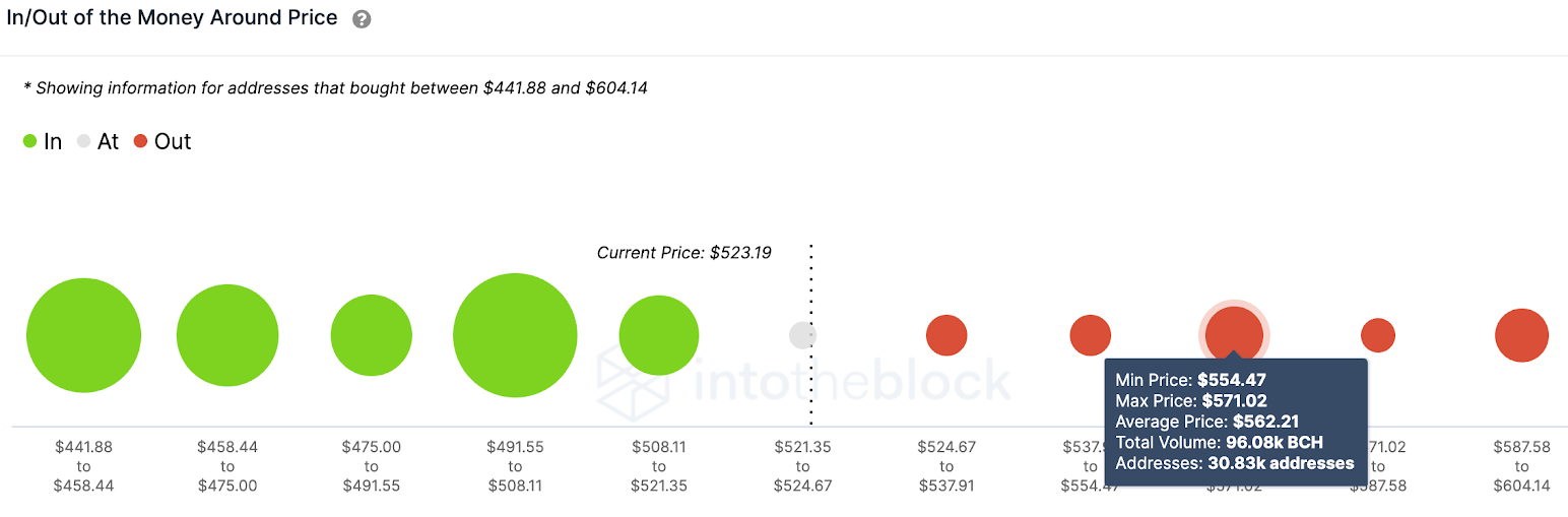 bch/usd volume chart 021121