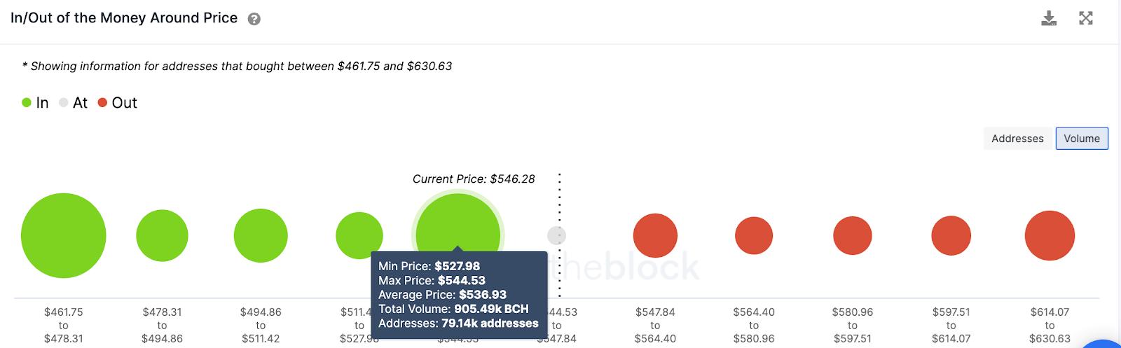 bch/usd volume chart 022521