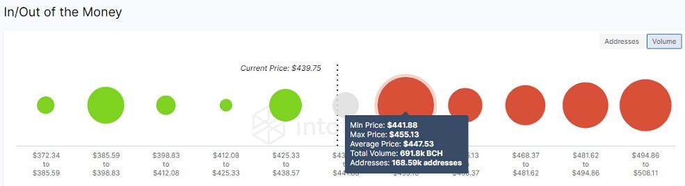 BCH/USD volume chart 071921