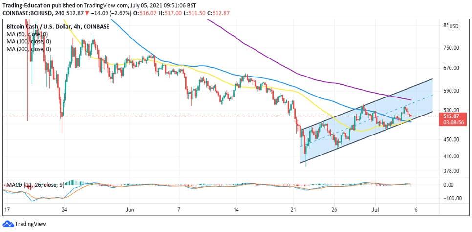 BCH/USD 4-hour chart 070521