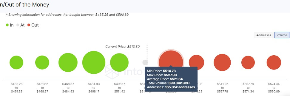 BCH/USD volume chart 070521