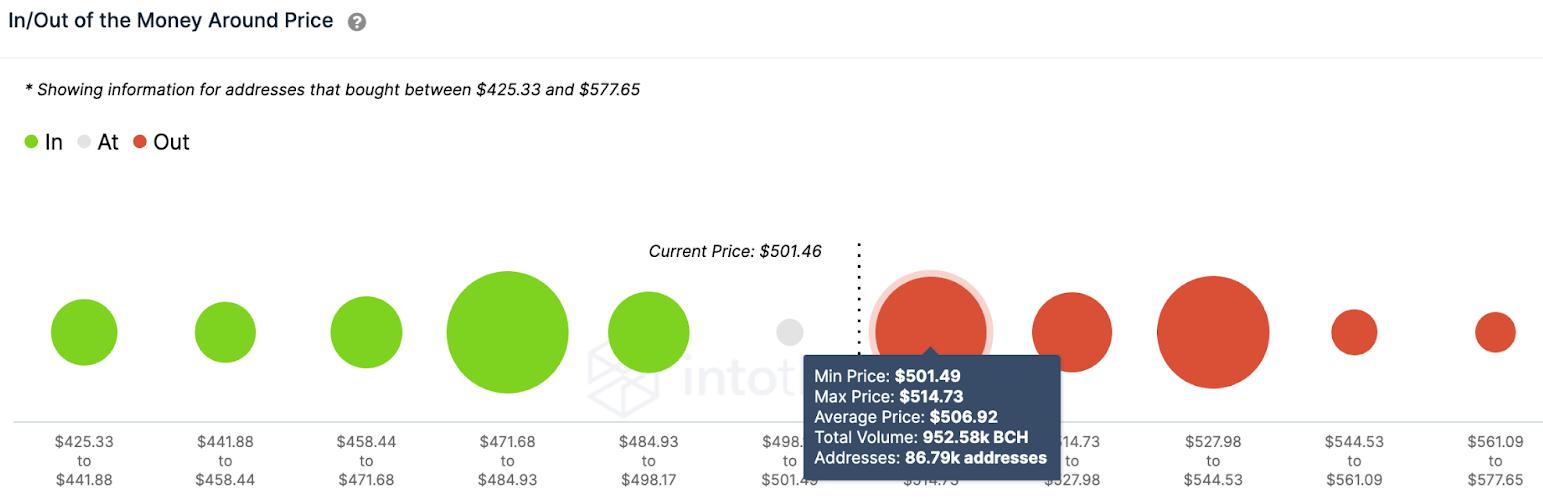 BCH/USD volume chart 032921