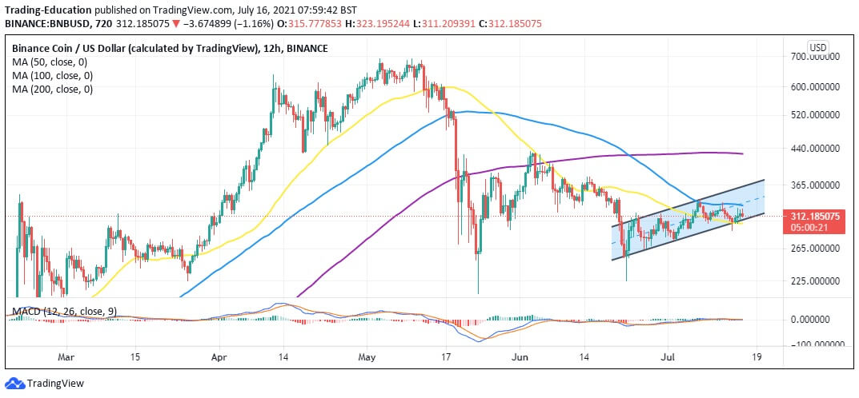 bnb/usd 12-hour chart 071521