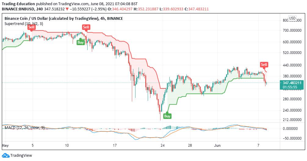 BNB/USD 4-hour chart 060821