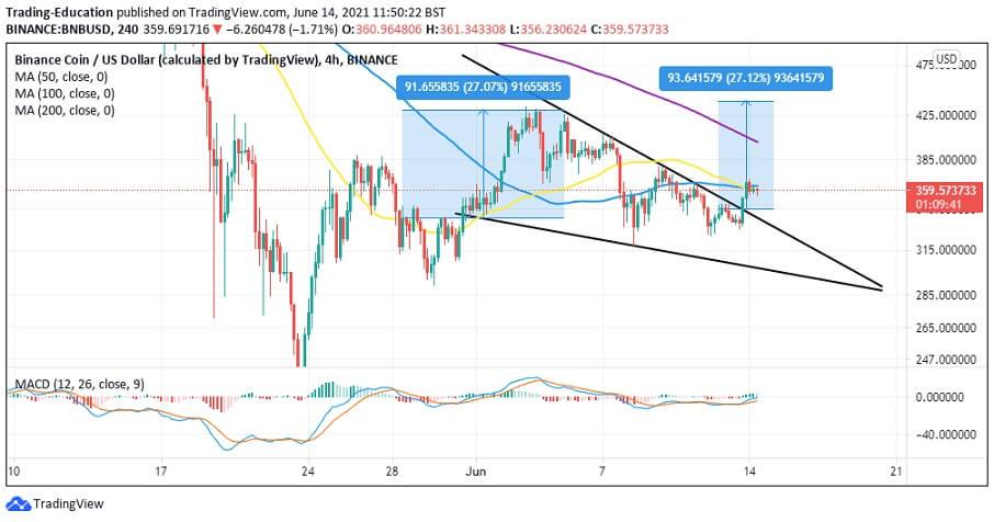 BNB/USD 4-hour chart 061421