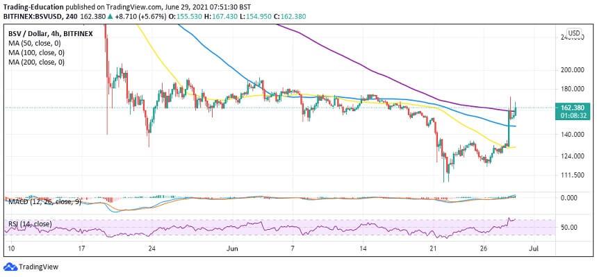 BSV/USD 4-hour chart 062921