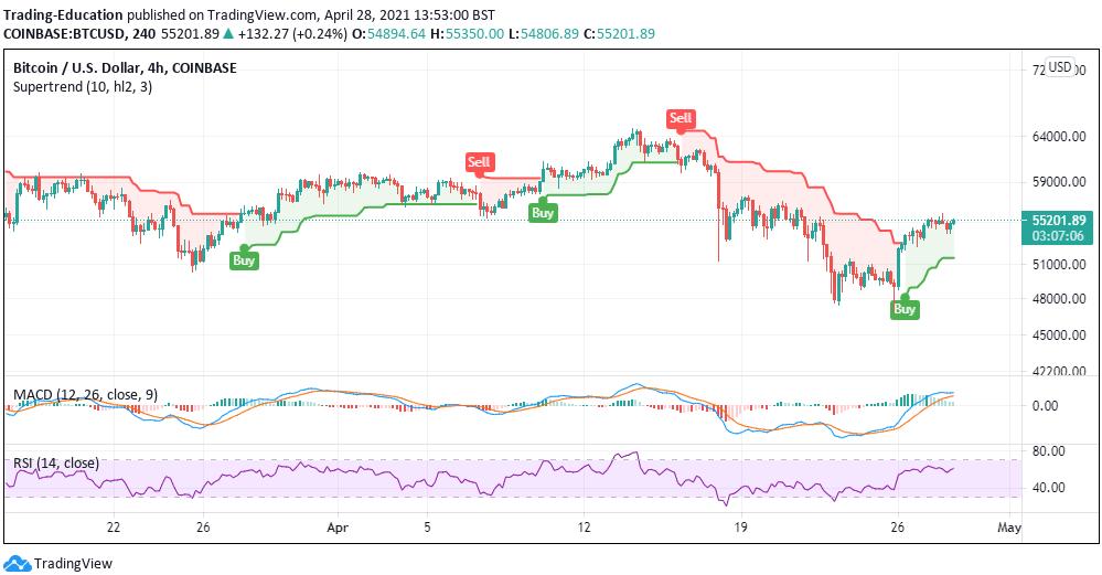BTC/USD 4-hour chart 042821