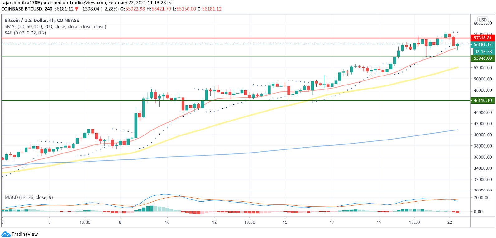btc/usd 4-hour chart 022221