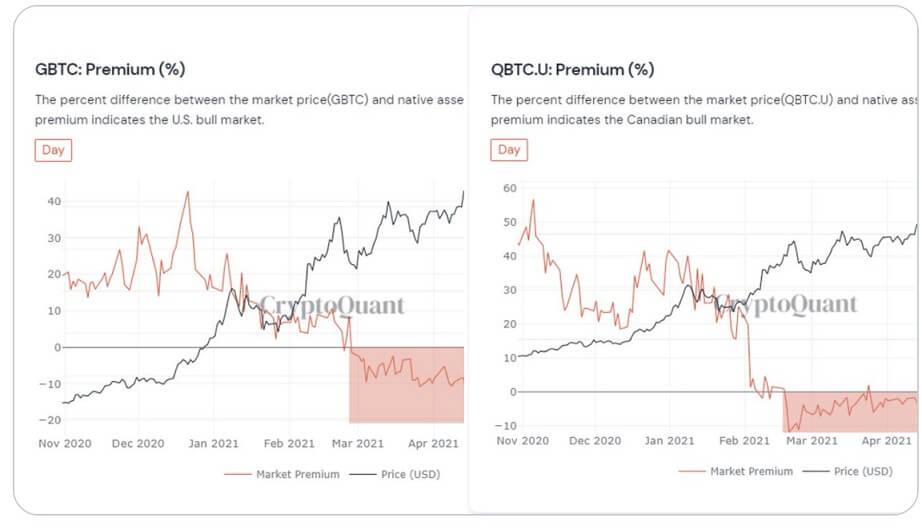 BTC/USD cryptoquant chart 061121