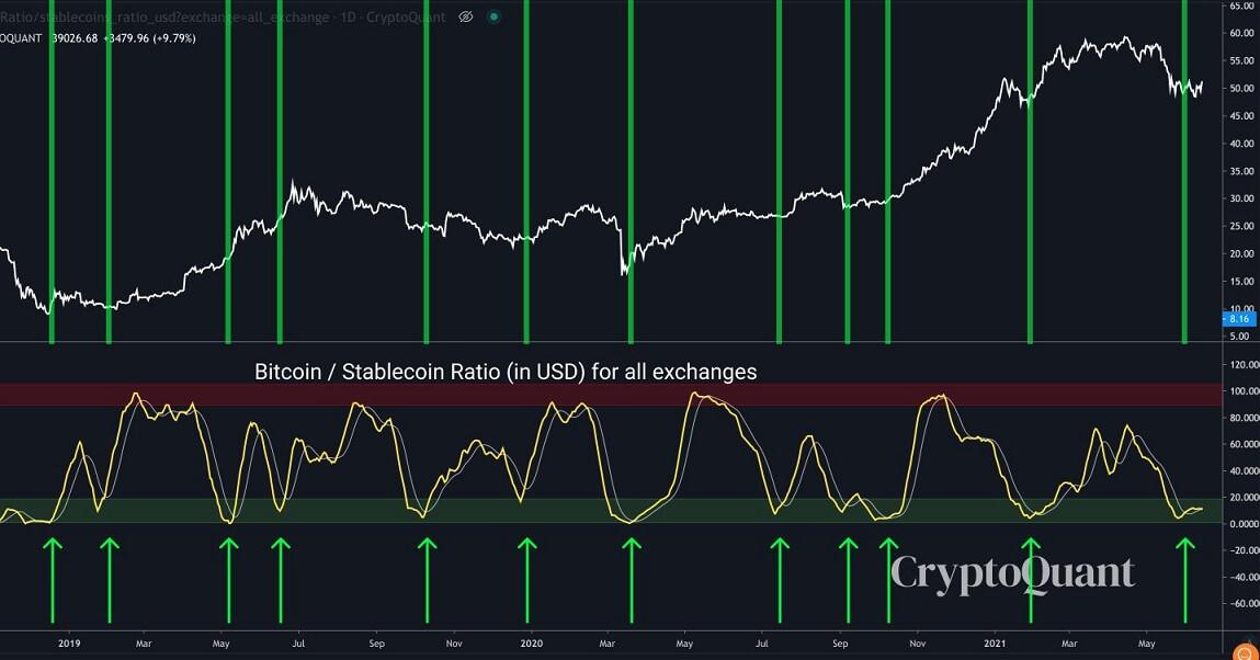 BTC/USD cryptoquant chart 061621