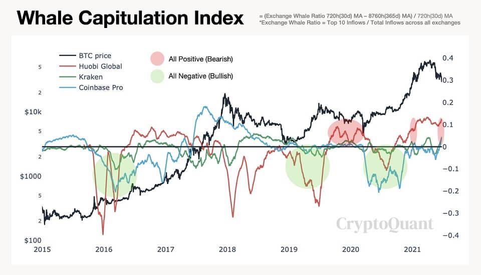 BTC/USD cryptoquant chart 062421