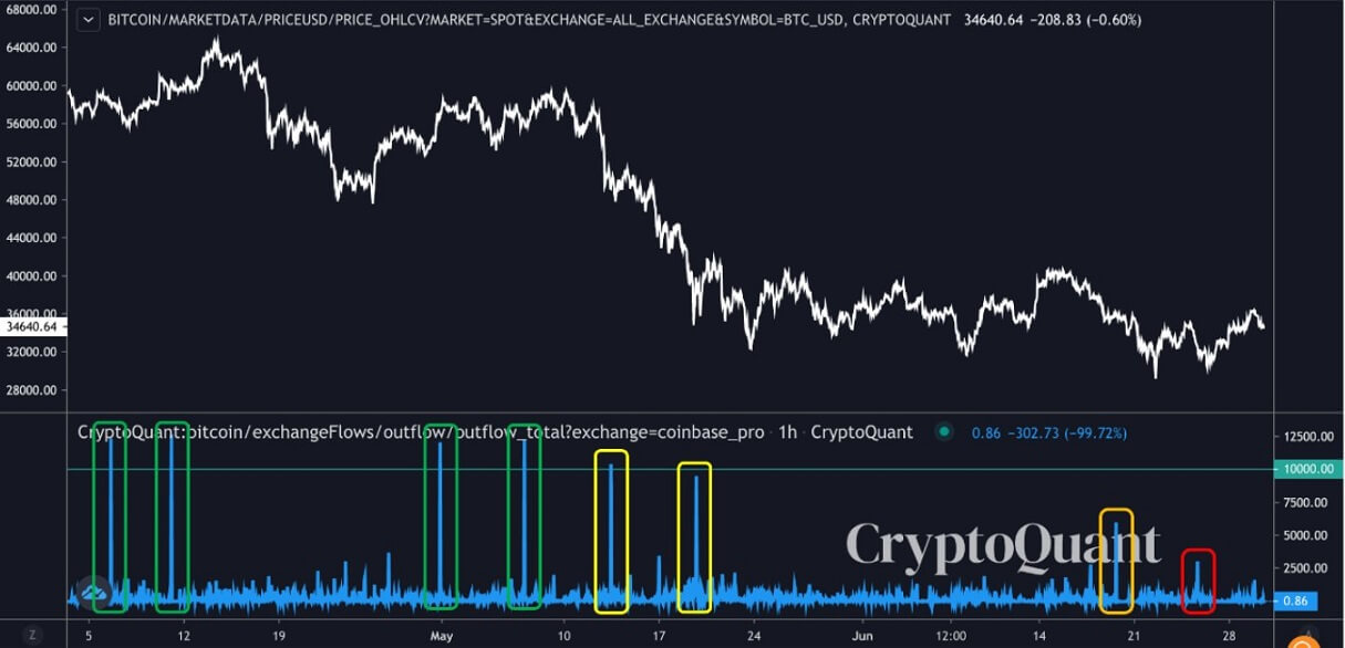 BTC/USD cryptoquant chart 2 070221