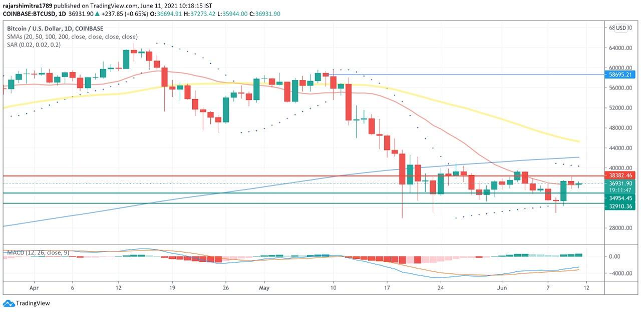 BTC/USD daily chart 061121