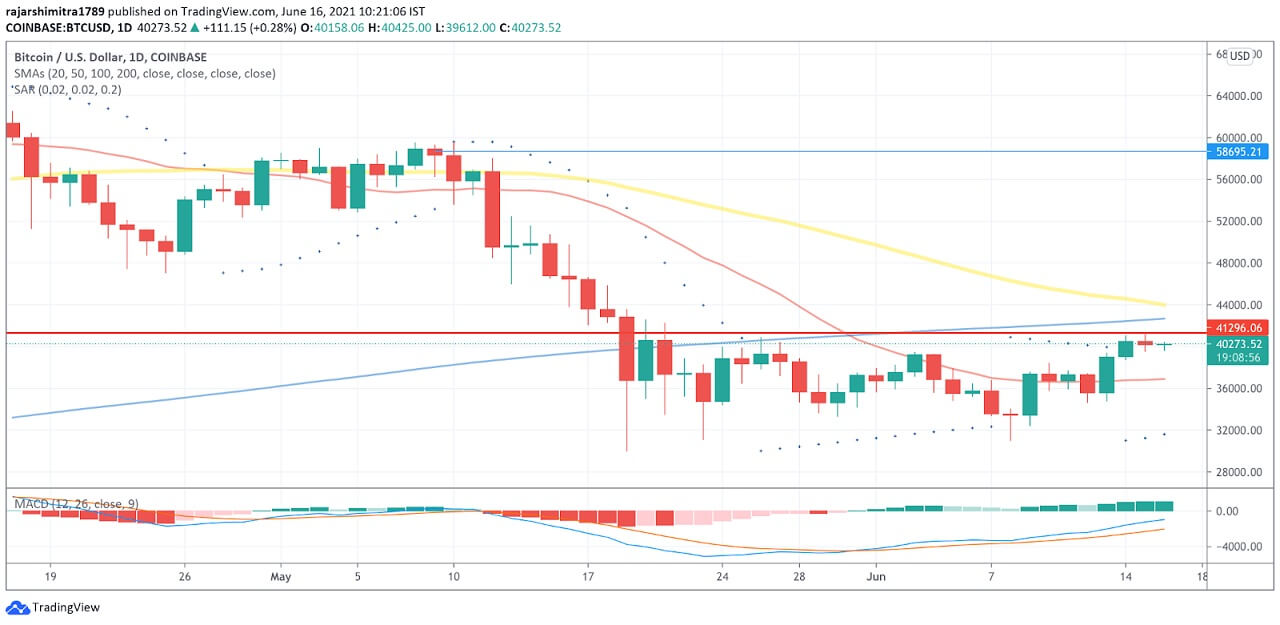 BTC/USD daily chart 061621