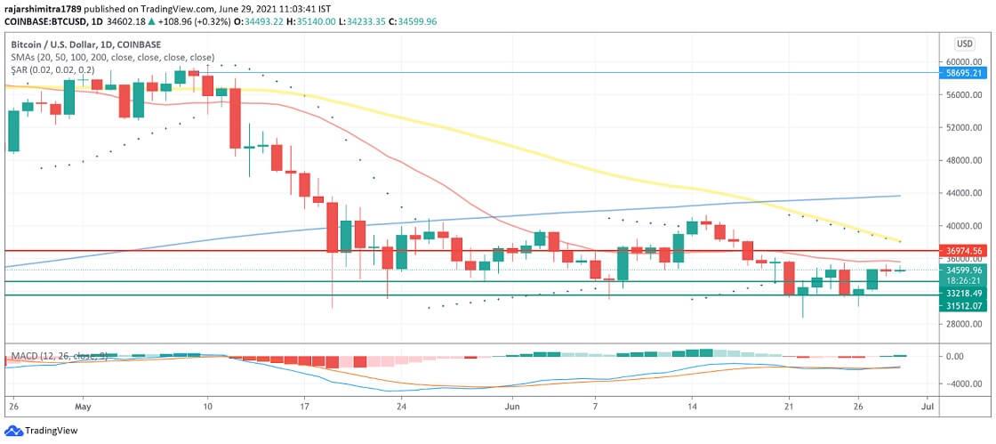 BTC/USD daily chart 062921