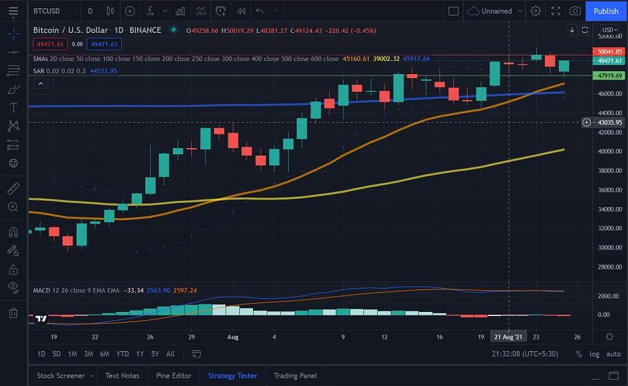 BTC/USD daily chart 082621