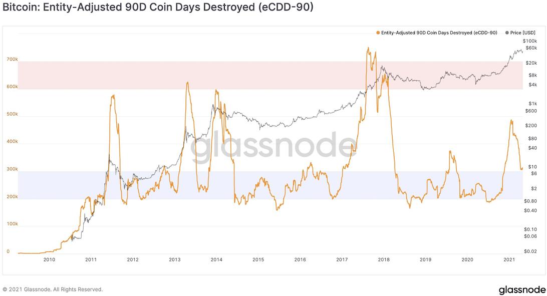 btc/usd glassnode chart 050321