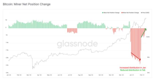 btc/usd glassnode chart 021721