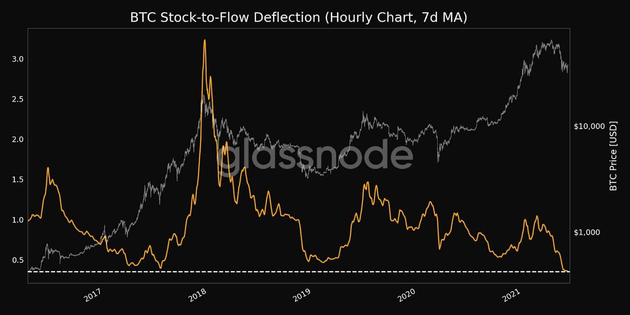 BTC/USD glassnode chart 3 061121