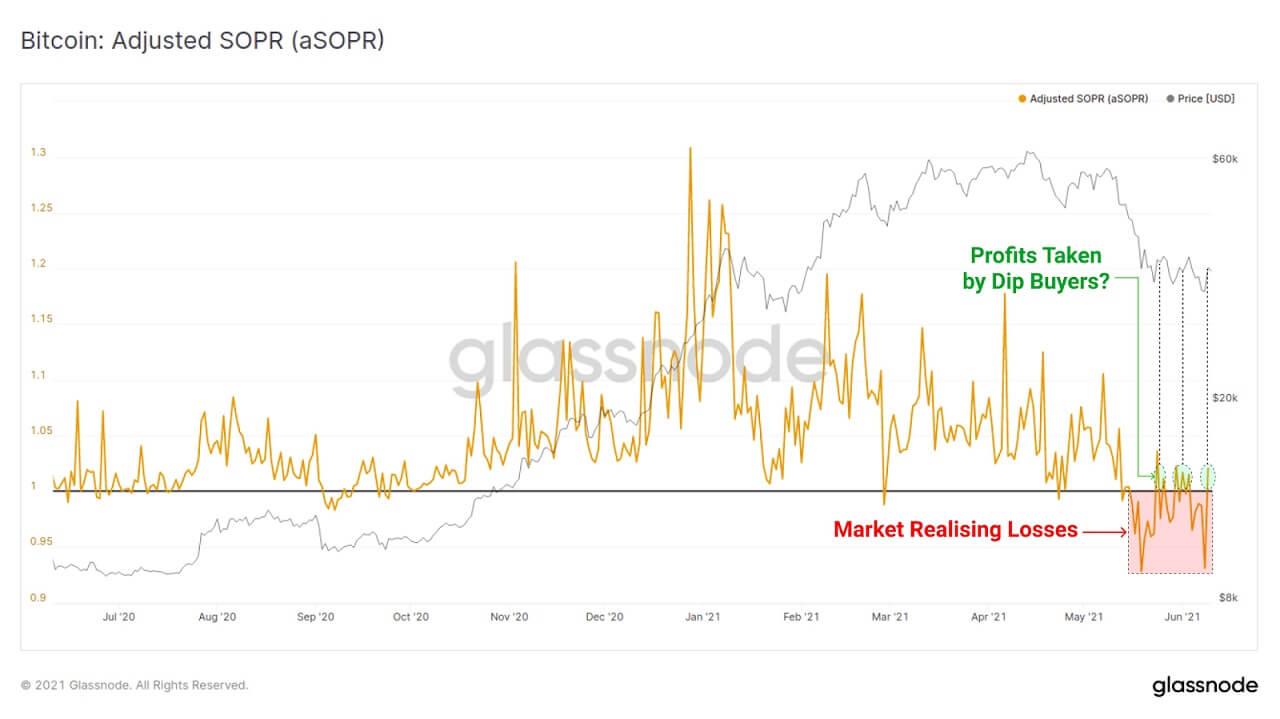 BTC/USD glassnode chart 061121