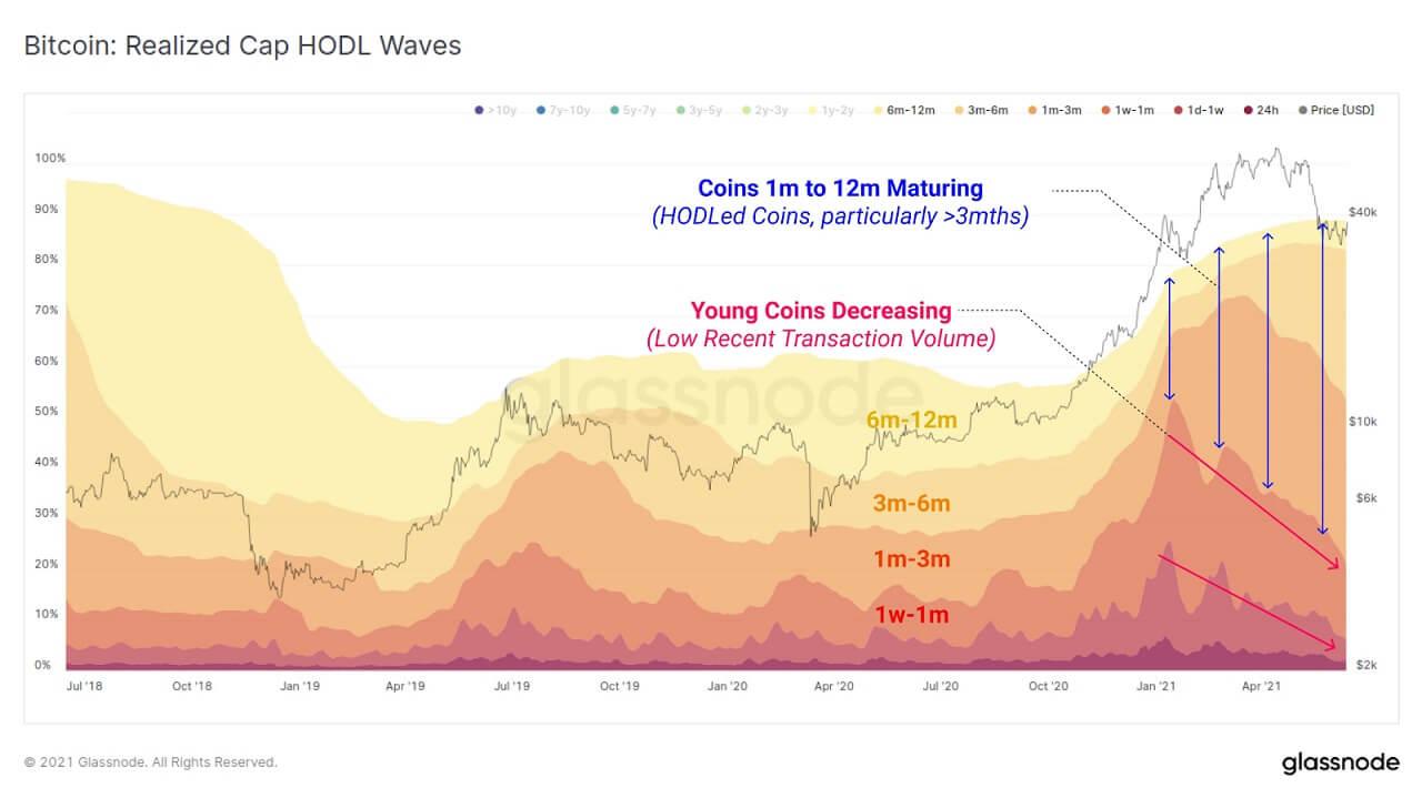 BTC/USD glassnode chart 2 061621