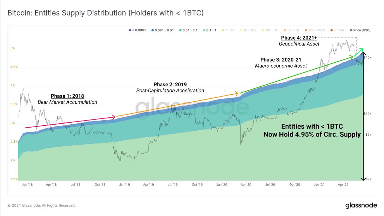 BTC/USD glassnode chart 061621