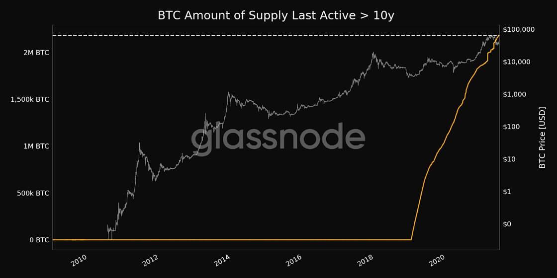 BTC/USD glassnode chart 062121