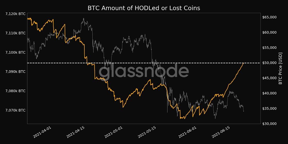 BTC/USD glassnode chart 3 062121