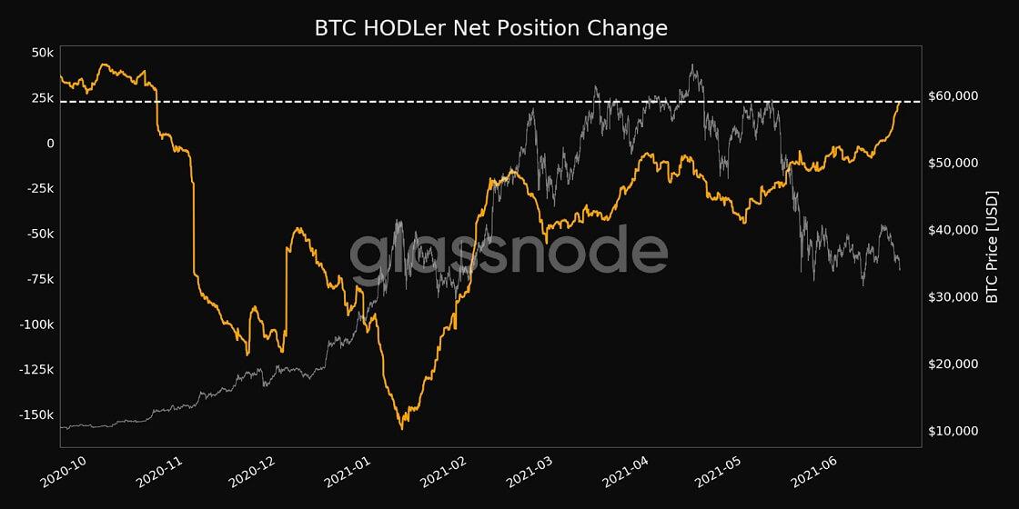 BTC/USD glassnode chart 4 062121