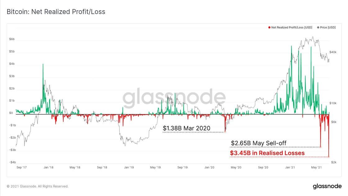 BTC/USD glassnode chart 062921