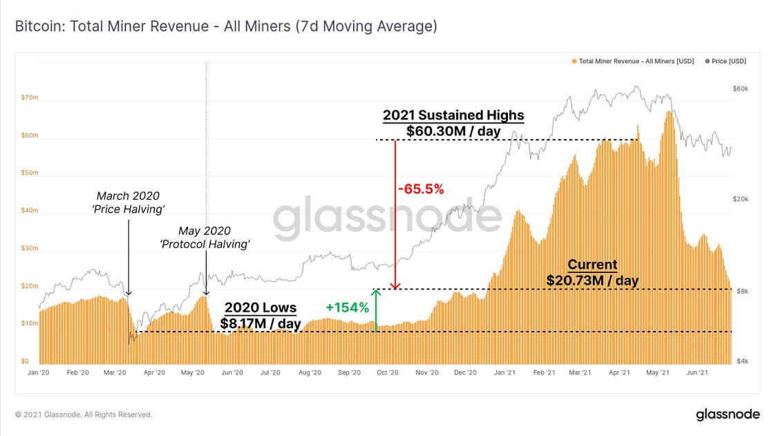 BTC/USD glassnode chart 2 062921