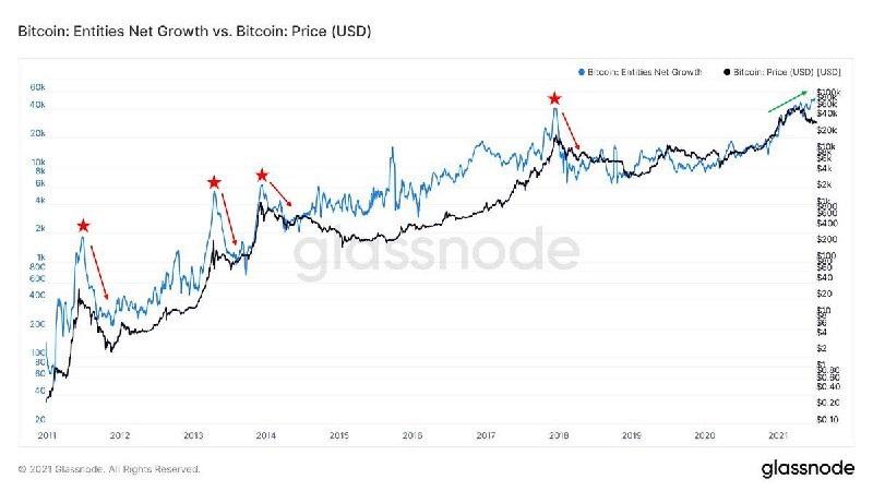 BTC/USD glassnode chart 071521