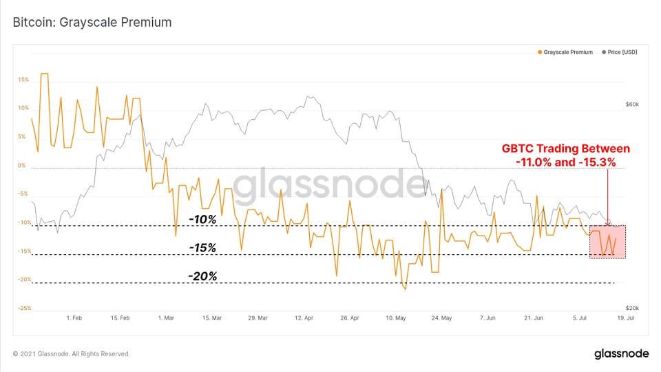 BTC/USD glassnode chart 2 072021