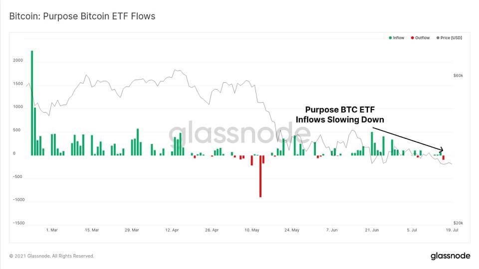 BTC/USD glassnode chart 3 072021