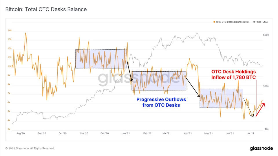 BTC/USD glassnode chart 4 072021