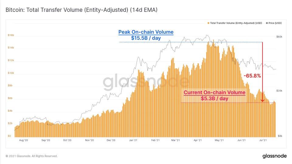 BTC/USD glassnode chart 5 072021