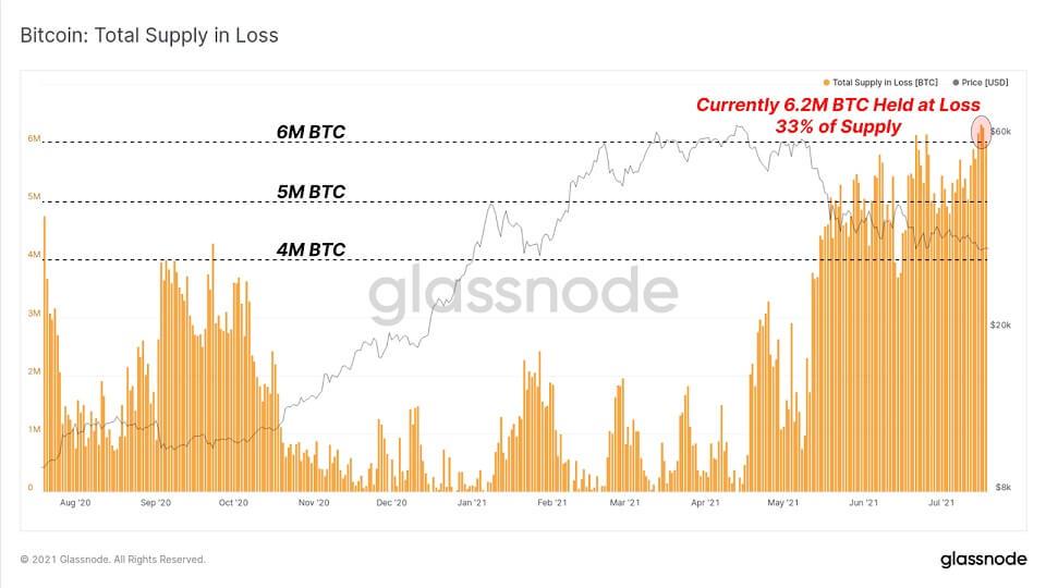 BTC/USD glassnode chart 6 072021