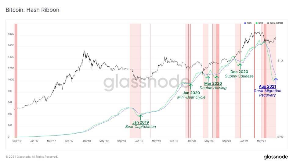 BTC/USD glassnode chart 3 081321