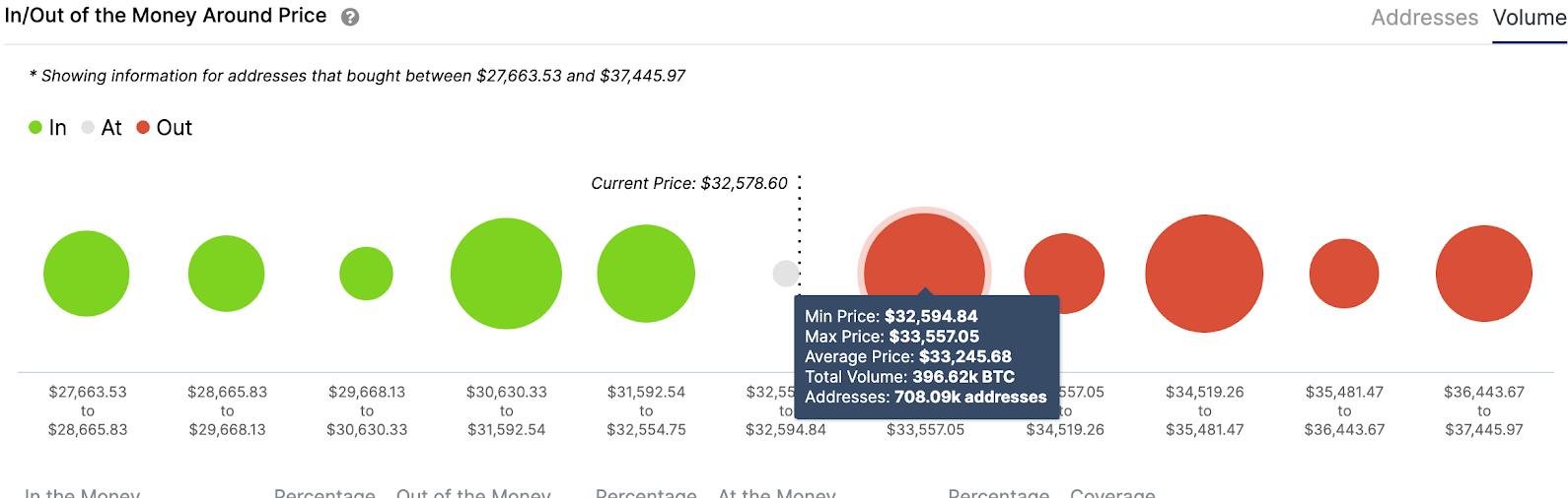 btc/usd volume chart 012721