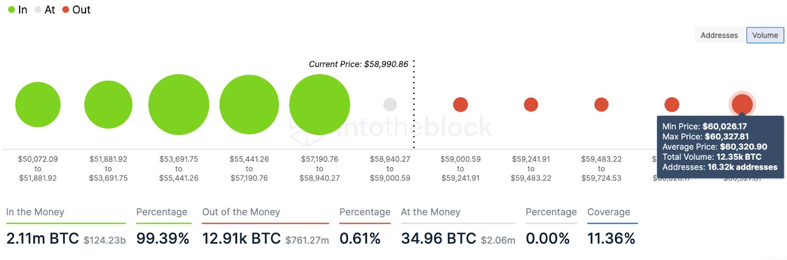 btc/usd volume chart 040221